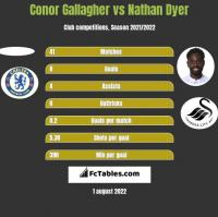 Conor Gallagher vs Nathan Dyer h2h player stats