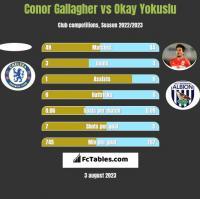 Conor Gallagher vs Okay Yokuslu h2h player stats