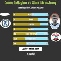 Conor Gallagher vs Stuart Armstrong h2h player stats