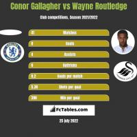 Conor Gallagher vs Wayne Routledge h2h player stats