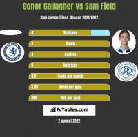 Conor Gallagher vs Sam Field h2h player stats