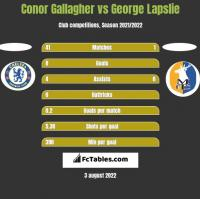 Conor Gallagher vs George Lapslie h2h player stats
