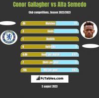 Conor Gallagher vs Alfa Semedo h2h player stats