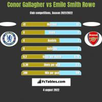 Conor Gallagher vs Emile Smith Rowe h2h player stats