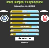 Conor Gallagher vs Djed Spence h2h player stats