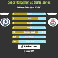 Conor Gallagher vs Curtis Jones h2h player stats