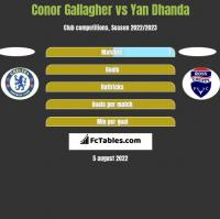 Conor Gallagher vs Yan Dhanda h2h player stats