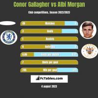 Conor Gallagher vs Albi Morgan h2h player stats