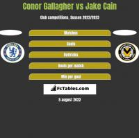 Conor Gallagher vs Jake Cain h2h player stats