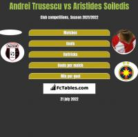 Andrei Trusescu vs Aristides Soiledis h2h player stats