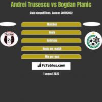 Andrei Trusescu vs Bogdan Planic h2h player stats