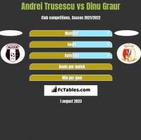 Andrei Trusescu vs Dinu Graur h2h player stats