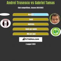 Andrei Trusescu vs Gabriel Tamas h2h player stats