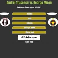 Andrei Trusescu vs George Miron h2h player stats