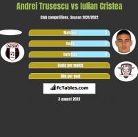Andrei Trusescu vs Iulian Cristea h2h player stats