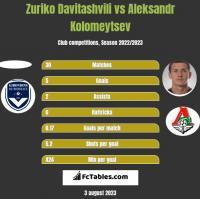Zuriko Davitashvili vs Aleksandr Kolomeytsev h2h player stats