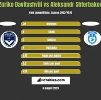 Zuriko Davitashvili vs Aleksandr Shterbakov h2h player stats