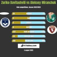 Zuriko Davitashvili vs Aleksey Miranchuk h2h player stats