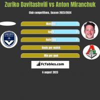 Zuriko Davitashvili vs Anton Miranchuk h2h player stats
