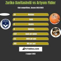Zuriko Davitashvili vs Artyom Fidler h2h player stats