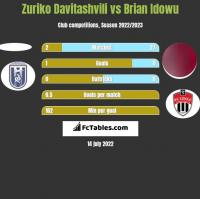 Zuriko Davitashvili vs Brian Idowu h2h player stats