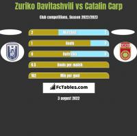 Zuriko Davitashvili vs Catalin Carp h2h player stats