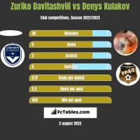 Zuriko Davitashvili vs Denys Kulakov h2h player stats