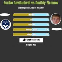 Zuriko Davitashvili vs Dmitriy Efremov h2h player stats