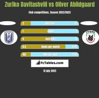 Zuriko Davitashvili vs Oliver Abildgaard h2h player stats