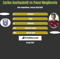 Zuriko Davitashvili vs Pavel Mogilevets h2h player stats