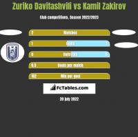 Zuriko Davitashvili vs Kamil Zakirov h2h player stats