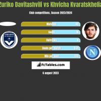 Zuriko Davitashvili vs Khvicha Kvaratskhelia h2h player stats