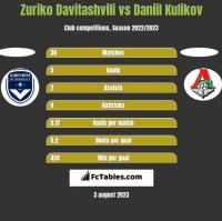 Zuriko Davitashvili vs Daniil Kulikov h2h player stats