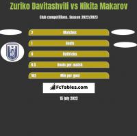 Zuriko Davitashvili vs Nikita Makarov h2h player stats