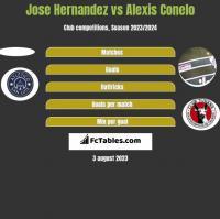 Jose Hernandez vs Alexis Conelo h2h player stats