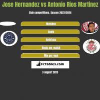Jose Hernandez vs Antonio Rios Martinez h2h player stats
