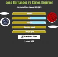 Jose Hernandez vs Carlos Esquivel h2h player stats