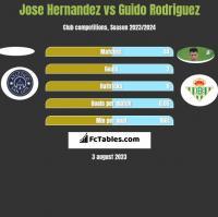 Jose Hernandez vs Guido Rodriguez h2h player stats