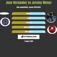 Jose Hernandez vs Jeremy Menez h2h player stats