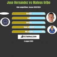 Jose Hernandez vs Mateus Uribe h2h player stats