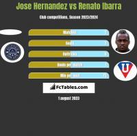 Jose Hernandez vs Renato Ibarra h2h player stats