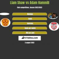 Liam Shaw vs Adam Hammill h2h player stats