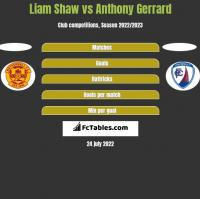 Liam Shaw vs Anthony Gerrard h2h player stats