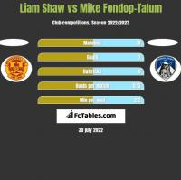 Liam Shaw vs Mike Fondop-Talum h2h player stats