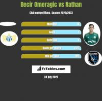 Becir Omeragic vs Nathan h2h player stats