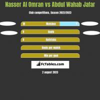 Nasser Al Omran vs Abdul Wahab Jafar h2h player stats