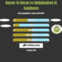 Nasser Al Omran vs Abdulmajeed Al Sulaiheem h2h player stats