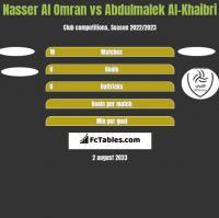 Nasser Al Omran vs Abdulmalek Al-Khaibri h2h player stats