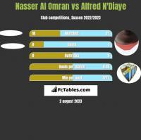 Nasser Al Omran vs Alfred N'Diaye h2h player stats