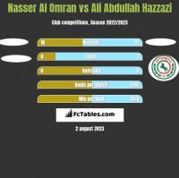 Nasser Al Omran vs Ali Abdullah Hazzazi h2h player stats